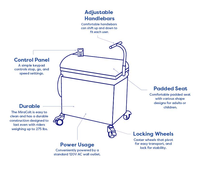 MiraColt Diagram