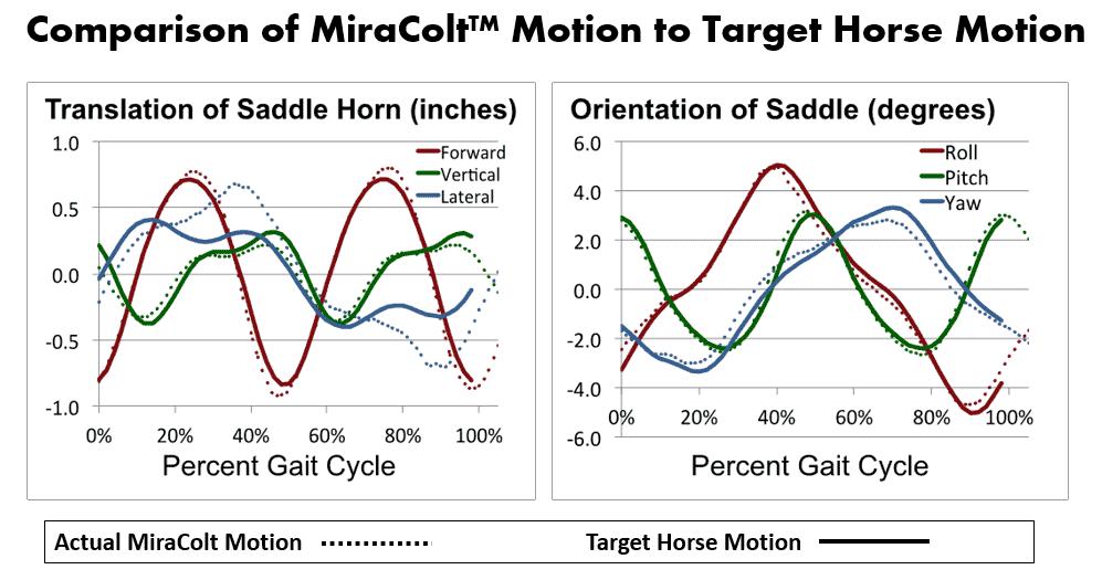 Miracolt Horse Comparison