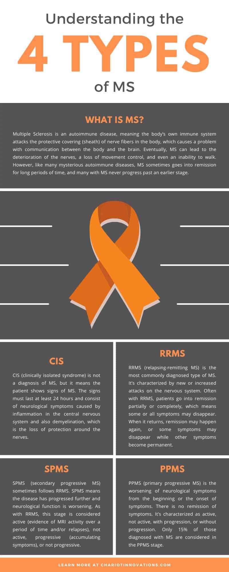 Understanding the 4 Types of MS